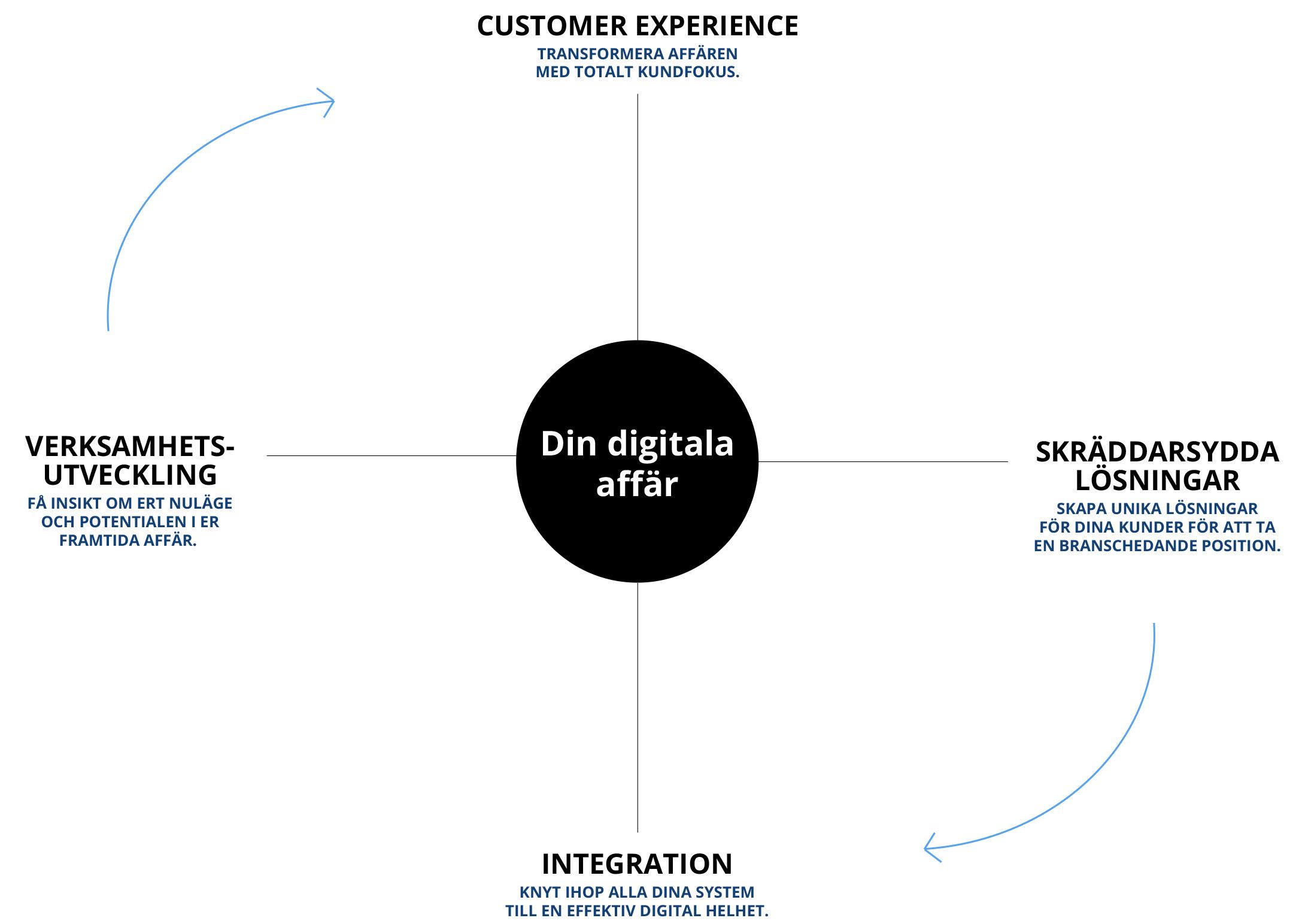 Din Partner Inom Digital Transformation Ninetech