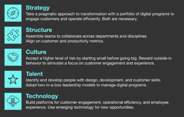 Digital Maturity Model dimensions