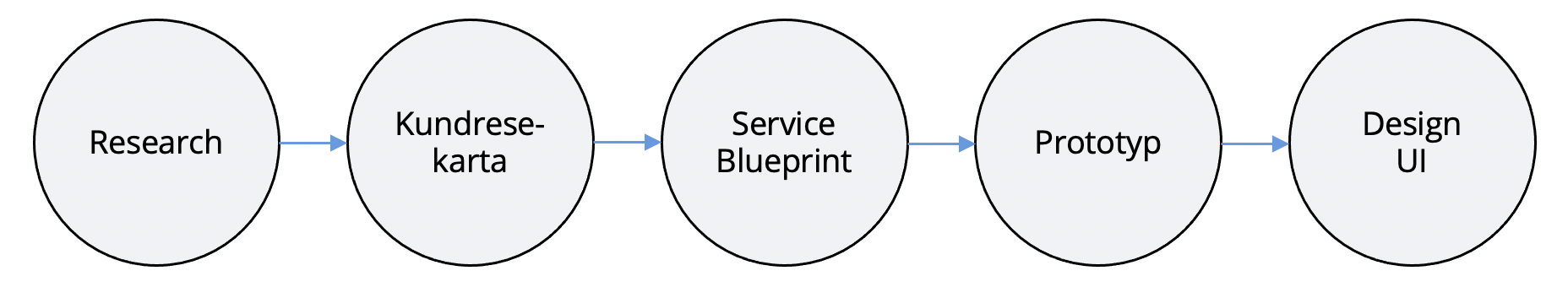 Processen för Service design